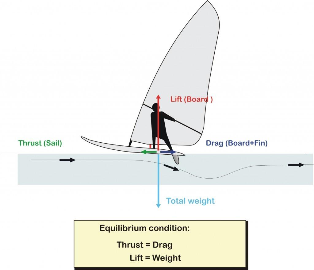 Forces aileron